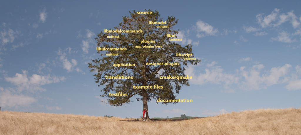 Sourcecode tree